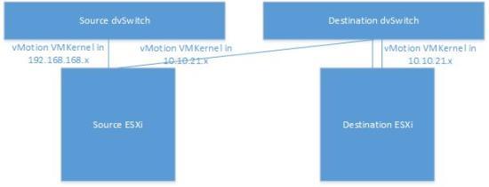 vMotion2